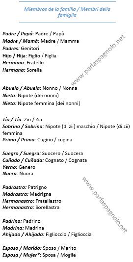 membri-della-famiglia-in-spagnolo